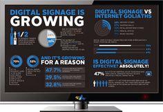 El Digital Signage esta creciendo. ¿Y porqué?