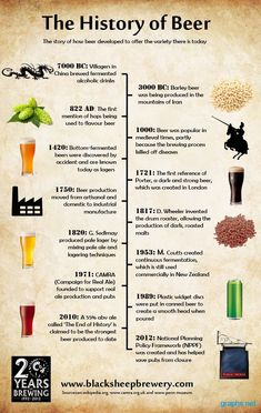 History Facts   fun facts beer history. The history of beer dates back to 7000 BC ...