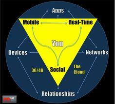 The Golden Triangle - Brian Solis