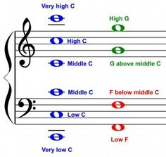 Tips on teaching note recognition on the Grand staff. (reference notes: five C's, two G's, two F's)