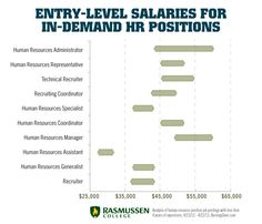 Entry-Level HR Job Salaries That Can Change Your Life - Business Careers