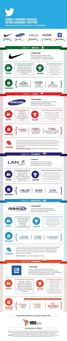 Uso de Twitter por 5 grandes marcas en Latinoamérica