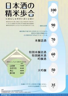 the components of Japanese sake. #日本酒 『日本酒の種類』と魅力を知ろう #sakelover