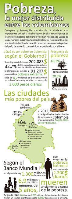 #Pobreza, la mejor distribuida entre los colombianos. #Colombia #Derechos…