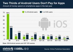 Two thirds of Android Users don't pay for APPs #infographic