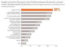Beperkt budget (37%), tekort aan opgeleide werknemers (36%) en kwalitatief slechte contactendatabase (33%) zijn 3 voornaamste obstakels voor inzet en meer effectief gebruik van marketing automation.