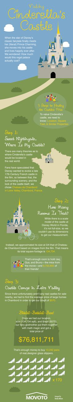 Ever wonder what Cinderella's castle would cost if it were real? We now know ;)