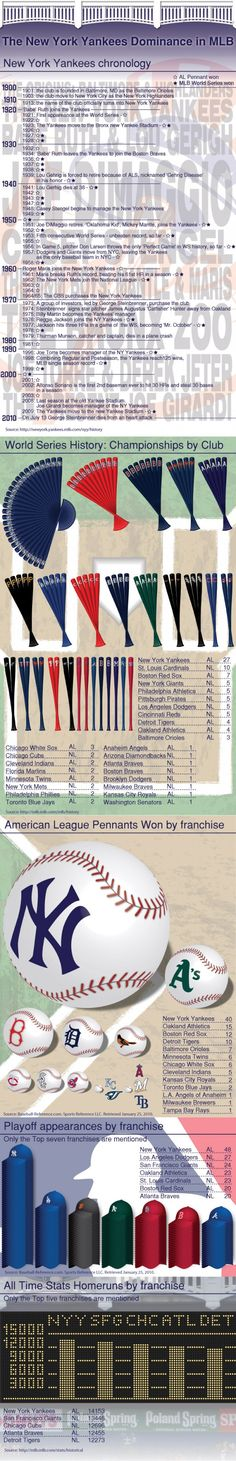 New York Yankees Dominance in the MLB Infographic.