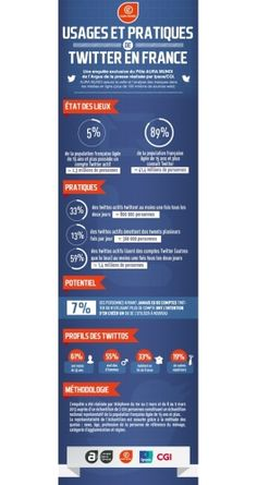 Infographie: usages de Twitter en France