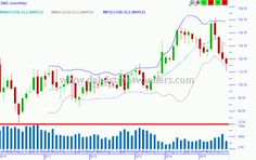 57 Best Commodity Charts Images Online Trading Chart Energy Prices