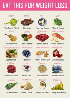 Eat these foods for weight loss!