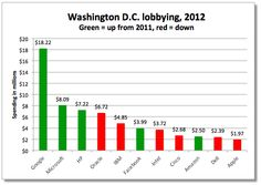 GOOG Spends 9x More on Lobbying than AAPL