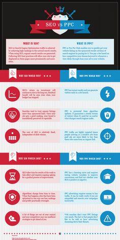#SEO vs #PPC | Propel Marketing