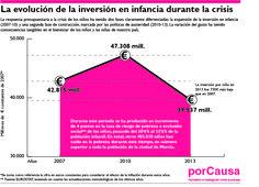 La evolución de la inversión en infancia durante la crisis.
