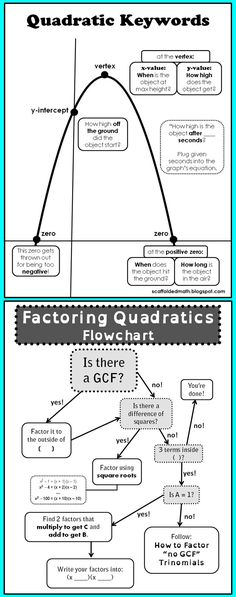 Two great quadratics references for students. One is for quadratic word problems, the other is for factoring quadratics.