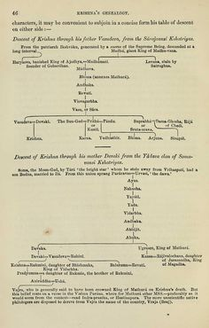 Krishna's Genealogy from Paternal and Maternal sides (Not a concise or comprehensive list, outlines key rulers or notable ones from the Indian epics)