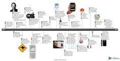 The iPhone Timeline via cnBeta.com