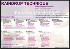 Raindrop technique.  Essential oils kit. For more info or to purchase www.EssentialOilsEnhanceHealth.com