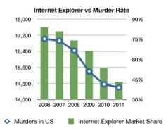 Internet Explorer - the root of all evil!