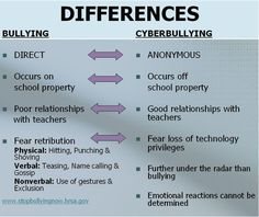 Differences Between Bullying and CyberBullying - Your Life Matters Empowerment Alliance Stop Bullying, Anti Bullying, Cyber Bullying, Bullying Lessons, Bullying Quotes, Social Media Etiquette, Poll Questions, Cyber Safety, Psicologia