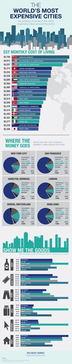 The World's Most Expensive Cities #Infographic #Travel