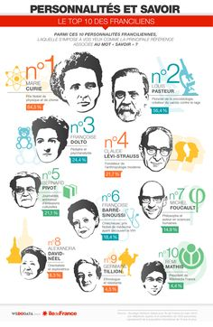 VK is the largest European social network with more than 100 million active users. Marie Curie, Claude, Passion, France, Infographic, Wall Photos, Fle, Learn French, Microbiology