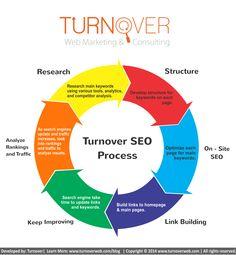 Internet Marketing - The Best, Proven Marketing Strategy