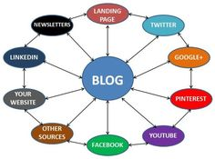 Blog marketing services in India is unique and cost effective,