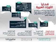 #انفوجرافيك : ضحايا الثورات العربية خلفت الثورات في العالم العربي 237101 قتيلا وأكثر من 106769 جريحاً. وعدد معتقلين أكثر من 260572، وأكثر من 30000 مفقود.