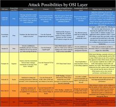 Protocols Networking Basics, Osi Model, Periodic Table, Presentation, Layers, Knowledge, The Unit, Messages, Technology