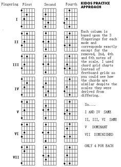 The four triads on bass guitar (view 1)_@TheCipher.com