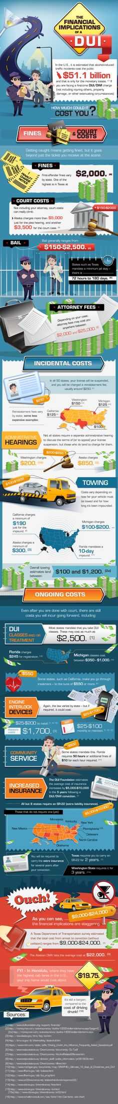 How Much Could a DUI Cost You? [Infographic] The Financial Implications of a DUI Much Could a DUI Cost You? [Infographic] The Financial Implications of a DUIThe Financial Implications of a DUI Alcohol Facts, Alcohol Awareness, Substance Abuse Counseling, Red Ribbon Week, Dont Drink And Drive, Nicotine Addiction, Thing 1, Addiction Recovery, Salud