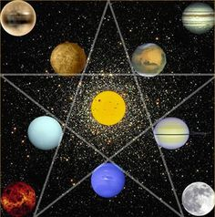 Astrology - Hindu Astrology and Indian Astrology  Ancient Vedic Astrology