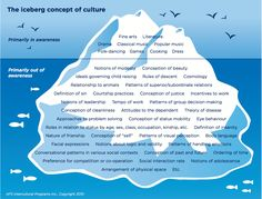 Culture as an Iceberg Graphic - make a commitment to dig deeper than the tip of the cultural iceberg!