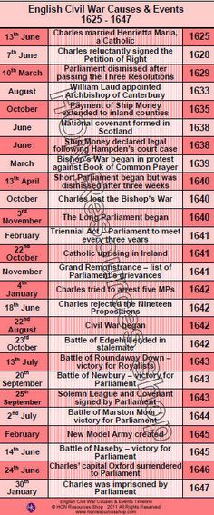 The English Civil War History Events Printable Timeline