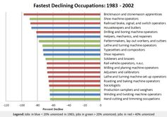 In the late twentieth century, America underwent its big switch -- the transformation from a broadly middle class, manufacturing-based economy, to a financially polarized, services-based economy. Union rolls plummeted as Wall Streets profits surged, and the demand for factory workers were supplanted by the need for healthcare professionals, teachers, and computer engineers.