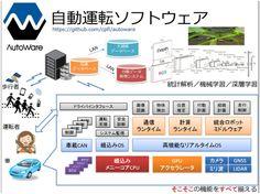 自動運転システム の開発に誰でも参加可能、基盤ソフト整備