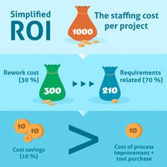 ROI elements of Requirements Management