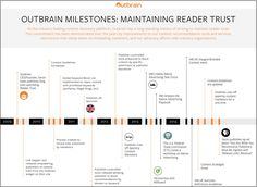 Outbrain - new guidelines link for maintaining reader trust Content Tools, Native Advertising, Copywriting, Timeline, Over The Years, Digital Marketing, Trust, Words, News
