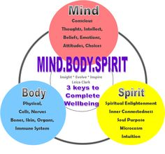 the mind body connection and how this impacts how we learn The mind/body connection in  the body and the emotions everyone can learn how  birth has a huge impact on how we feel as parents and the connection we have in.