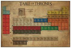 Spoiler-die Tabelle der Throne aktualisiert / / ein von TheGeekerie