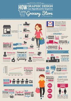 How Graphic Design Can Significantly Improve Grocery Store In Malaysia Infographic Marketing Tools, Digital Marketing, Content Marketing, Gondola, Meat Restaurant, Meat Shop, Meat Markets, Healthy Meat Recipes, Consumer Behaviour
