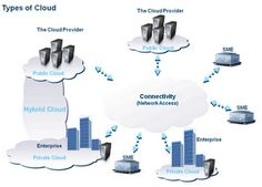 Public, private, and hybrid cloud computing. Read more here Computer Repair Services, Computer Service, Cloud Type, Managed It Services, Cloud Computing Services, Blue Clouds, Life Cycles, Public, Education