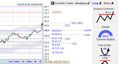 StockConsultant.com - ALKS ($ALKS)  Alkermes stock finishing the gap fill, technical analysis and trading charts