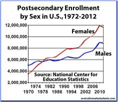 Postsecondary enrollment rates in the U.S. by sex. Graph developed in-house by Jonathan Taylor. Data from the NCES. #education #school #men #boys