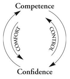 Female Entrepreneur's blog teaching skills for business success.