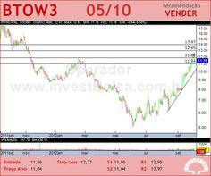 B2W VAREJO - BTOW3 - 05/10/2012 #BTOW3 #analises #bovespa