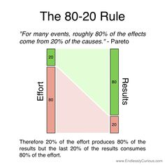 An article explaining how the 80:20 rule can be used in marketing with examples of the Pareto Principle.