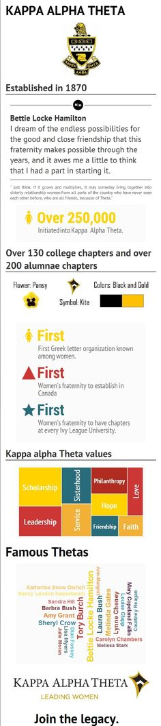 Kappa Alpha Theta - Join the Legacy #theta1870 #leadingwomen