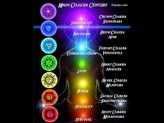 POWERFUL Chakra Meditation  sounds like astral chakra with beats